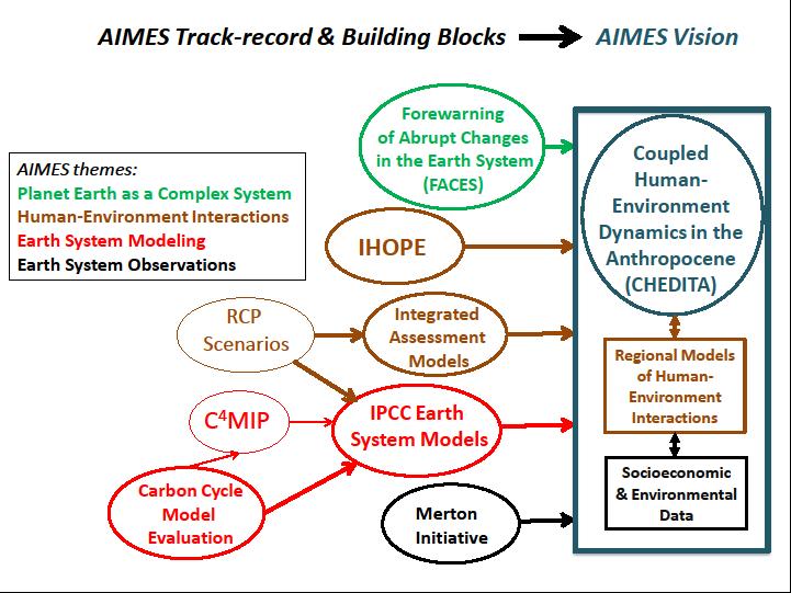 AIMES 2_0 diagram
