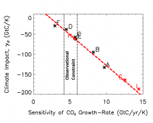 Cox Co2 sensitivity plot1