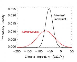 Cox Co2 sensitivity plot2